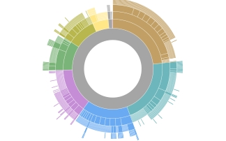 Schema.org visualization